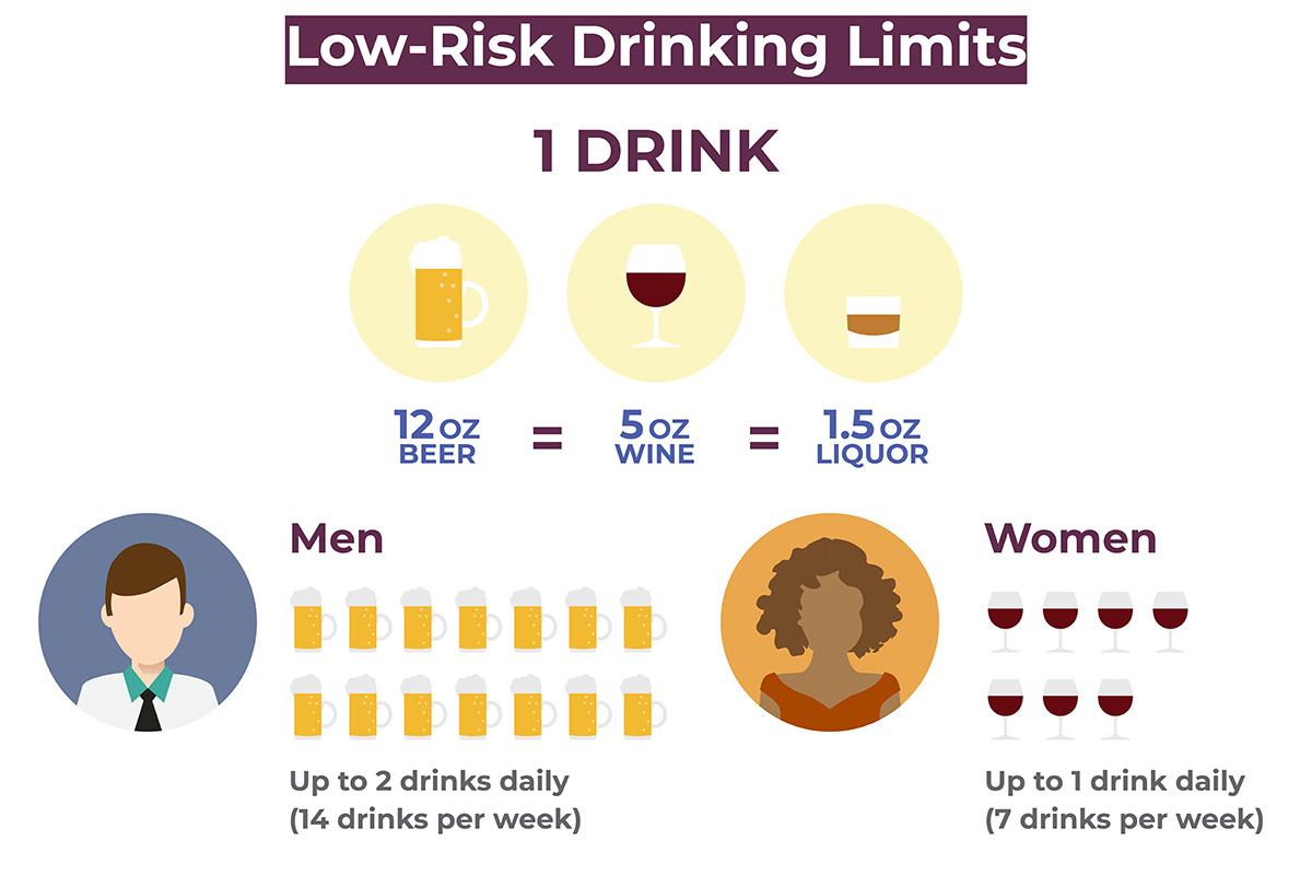 infographic of low-risk drinking limits for men and women.
