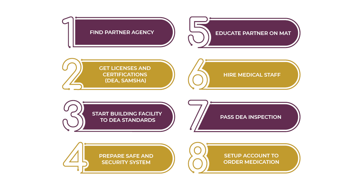 Treatment Partnership steps graphic